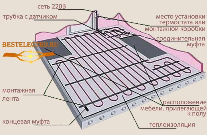Схема укладки теплого пола с